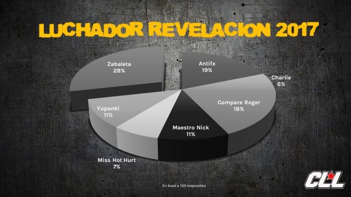 7. LUCHADOR REVELACIÓN