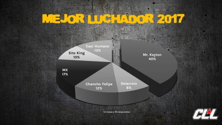 8. MEJOR LUCHADOR